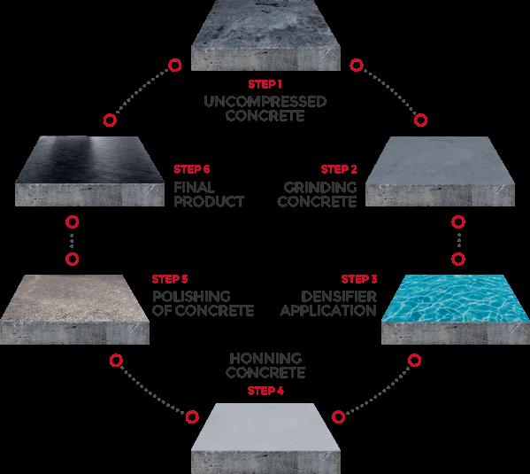 Concrete Polishing Atlanta   Your Local Concrete Contractors!